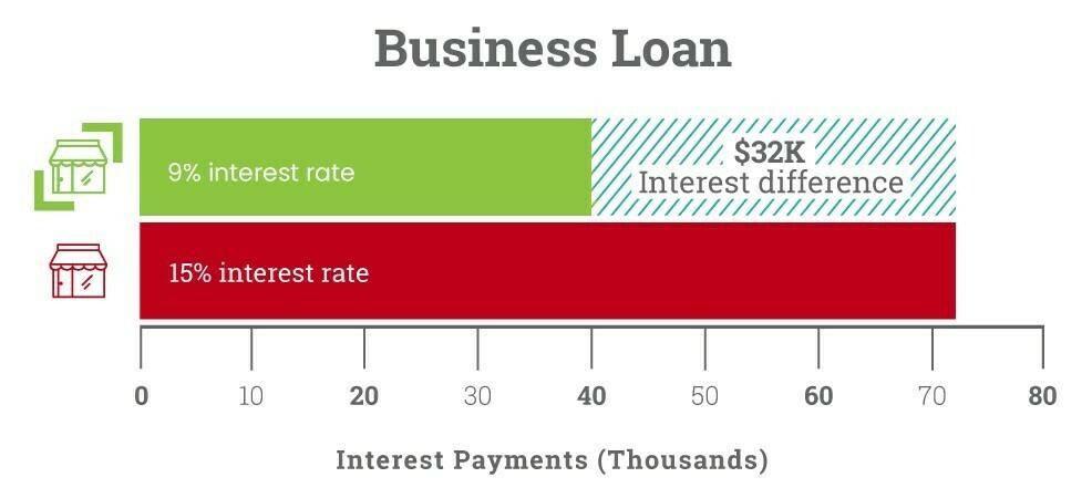 SCR_benefits_business_loan