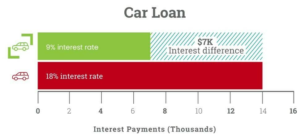 SCR_benefits_car_loan