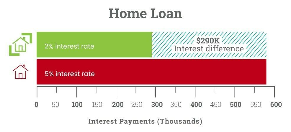 SCR_benefits_home_loan